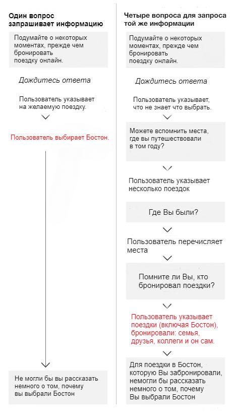 Примеры того, как два разных человека могли бы ответить на тот же вопрос, последующие вопросы (в серых коробках), которые интервьюер может задать, чтобы добраться до того же места.