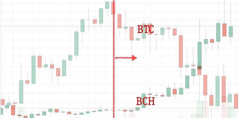 Памп (pump) и дамп (dump) на  криптовалютных биржах