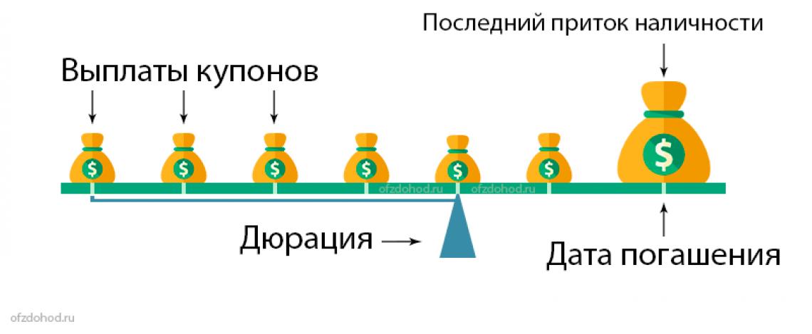 Облигации или Фонды облигаций как защитный актив?