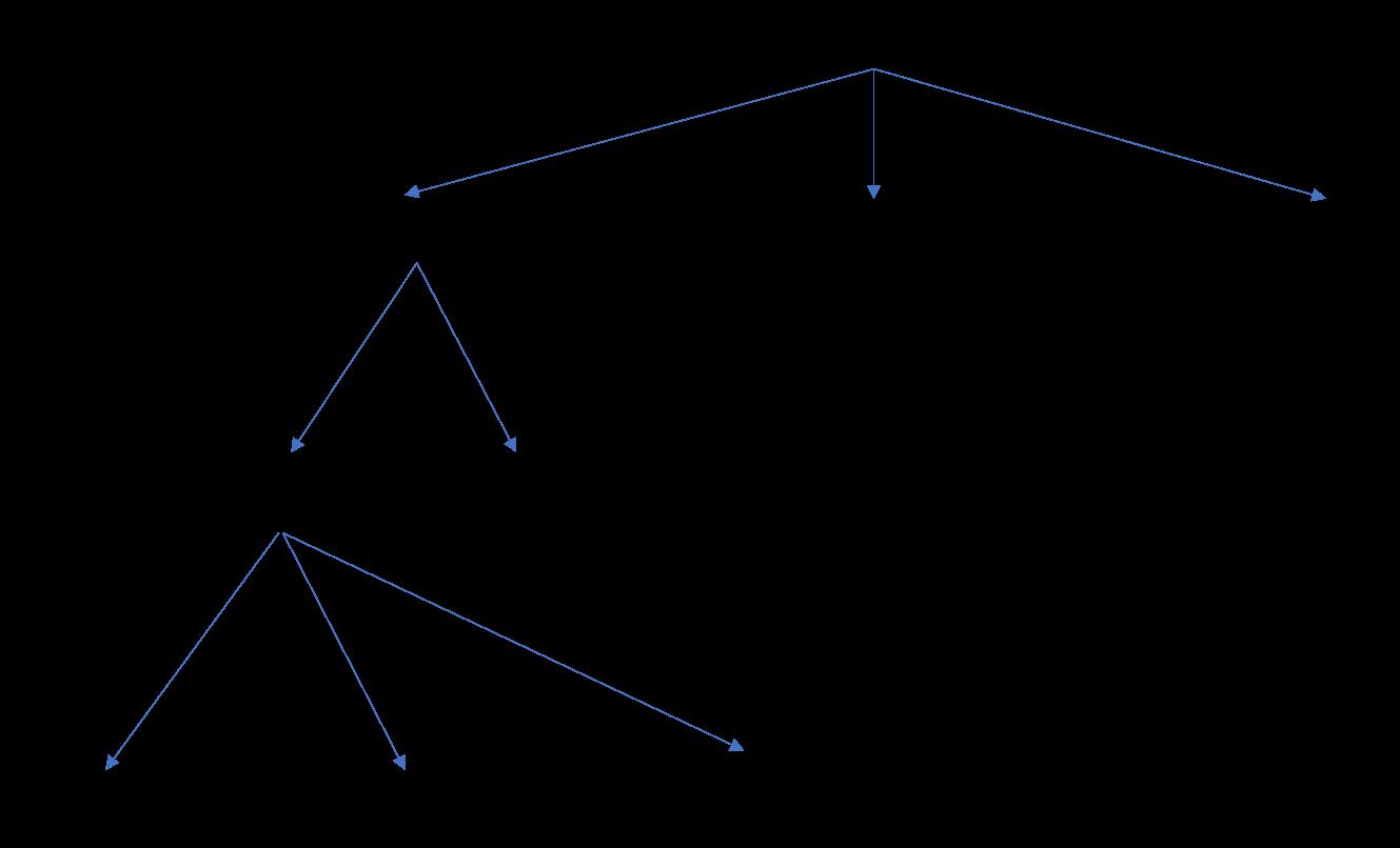 Пример линейного потока, через который может пройти бот, чтобы выполнить задачу