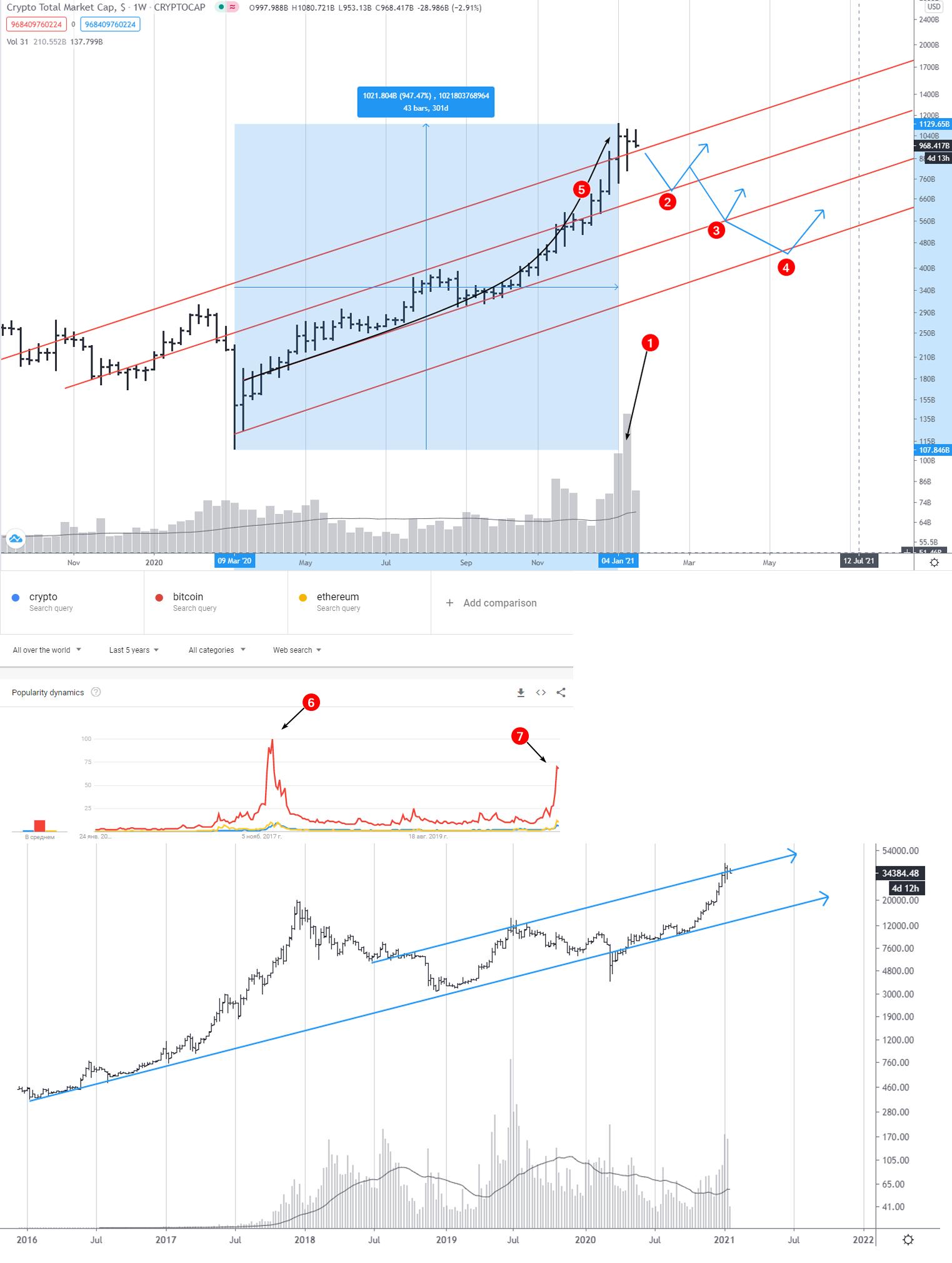 bitcoin trading chart 2021