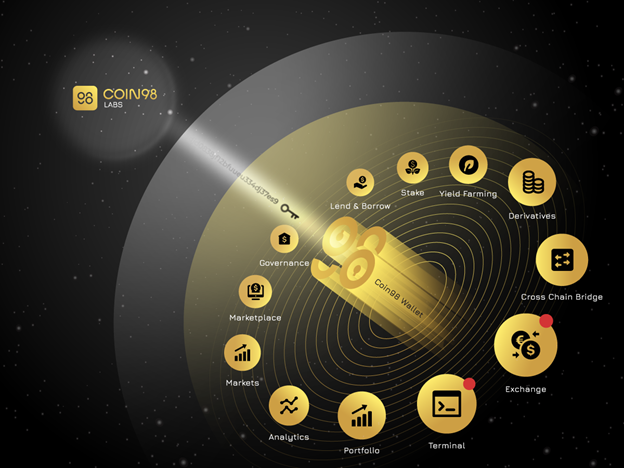 Продукты экосистемы Coin98 Labs.