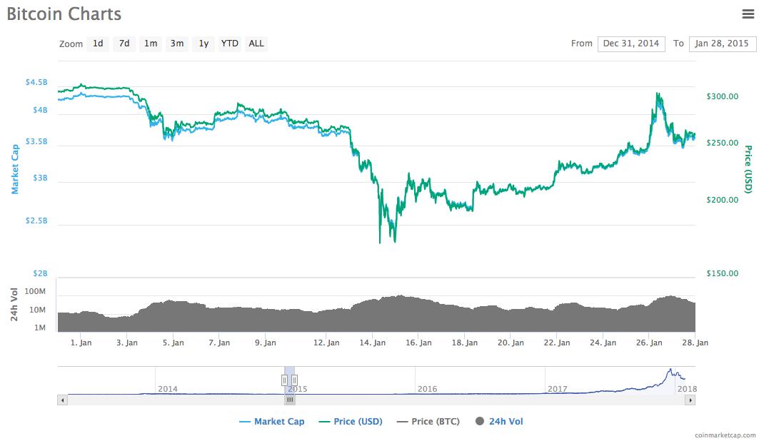 15 апреля китай биткоин брокеры forex и фондового