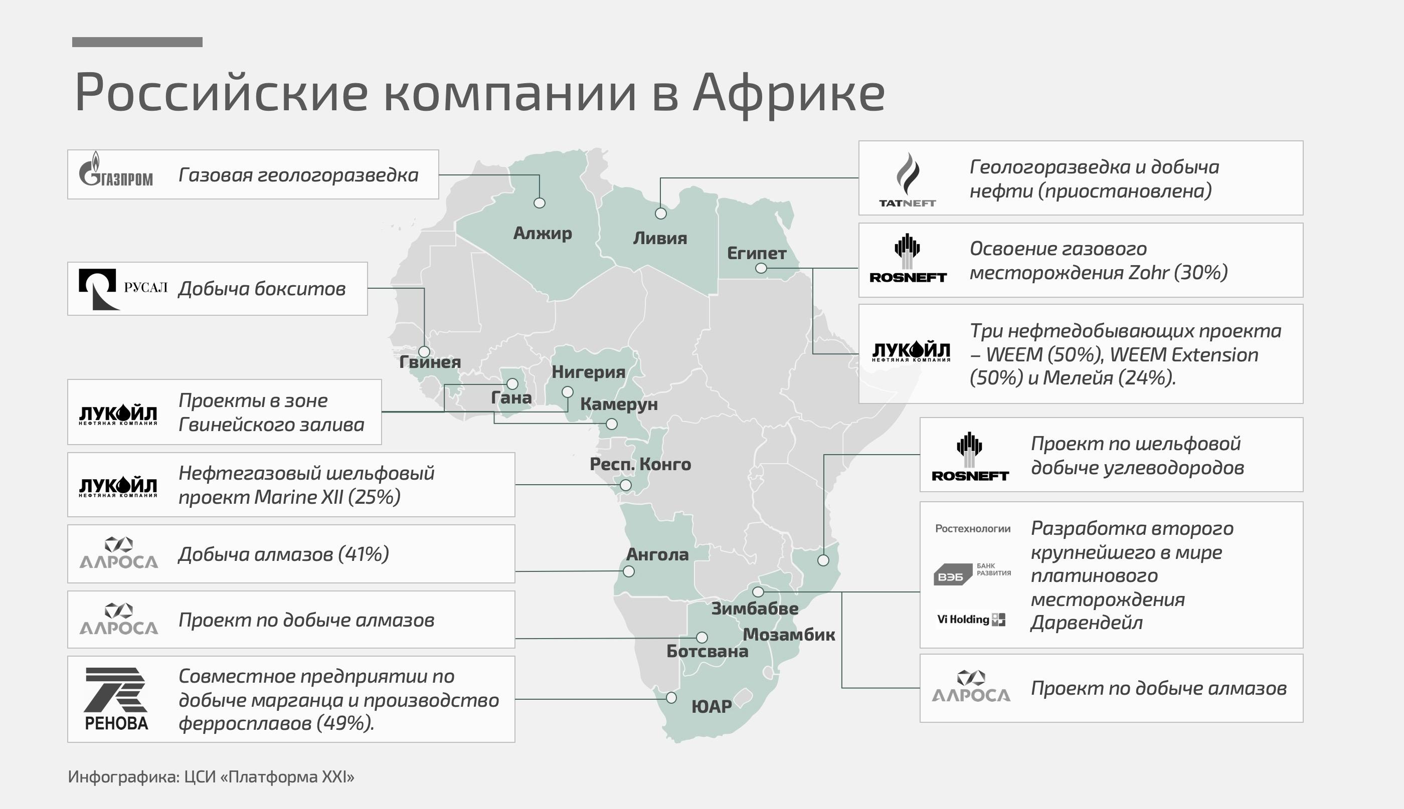 африка занимает 1 место по запасам