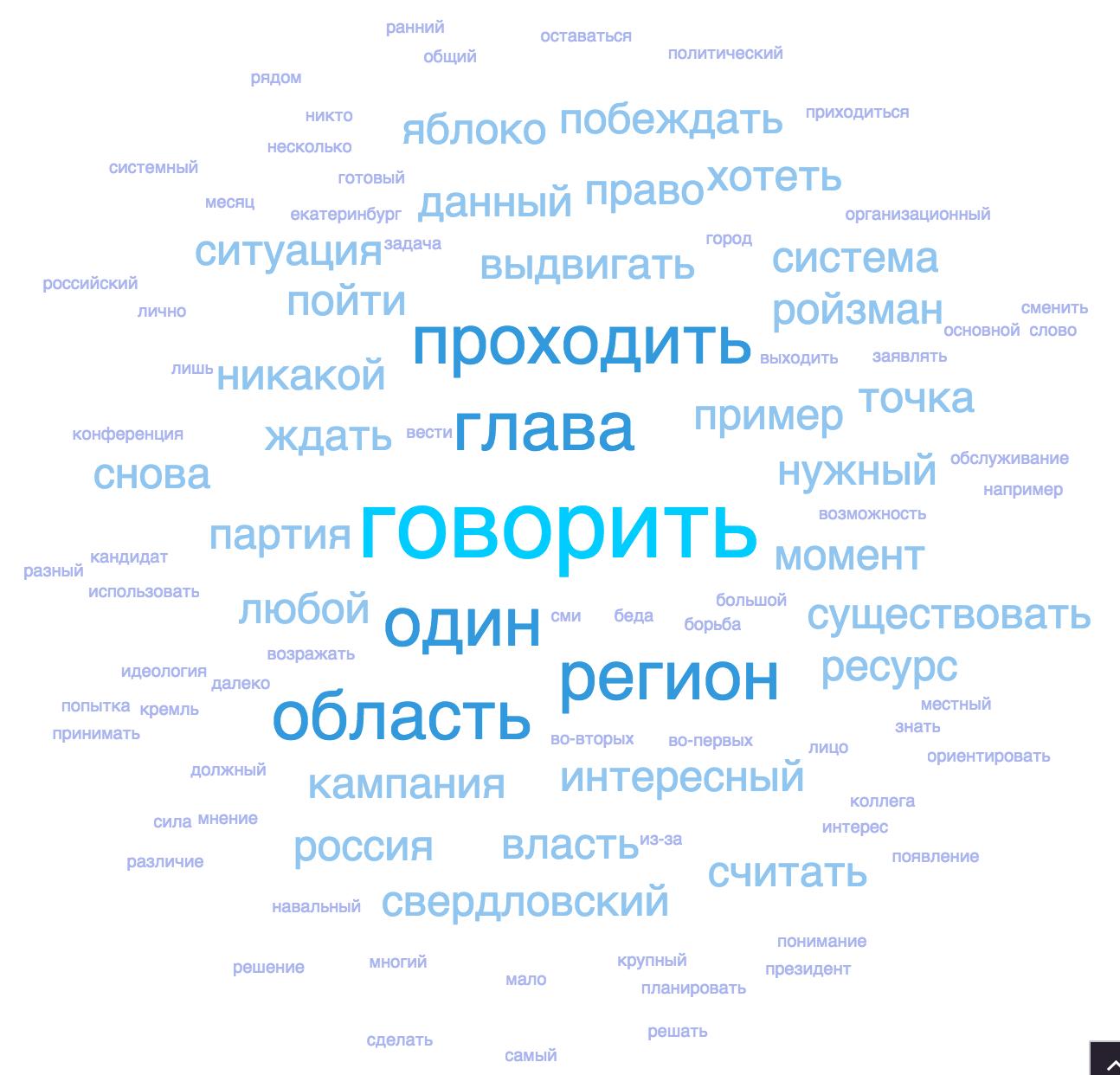 частотное облако канала ТФК из сообщений с фамилией Ройзман