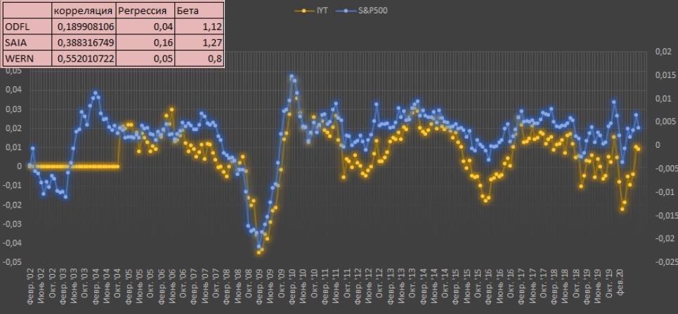 Среднегодовая динамика (от года к году) акций компаний ODFL, SAIA, WERN и S&P500.