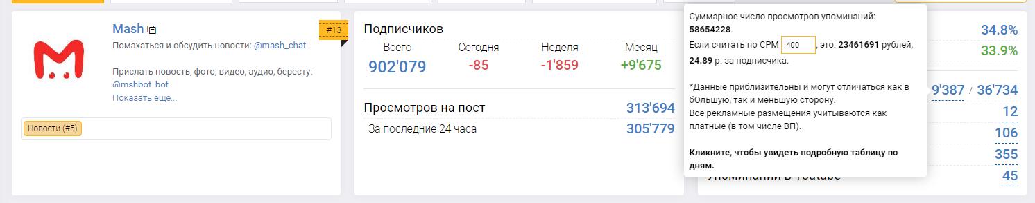 Как узнать стоимость Telegram-канала 6