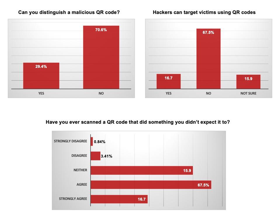 71% пользователей не может отличить вредоносные QR-коды от безобидных 3