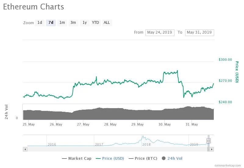 Криптовалютный рынок восстановился