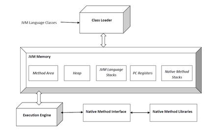 JVM (Java Virtual Machine) Architecture Diagram