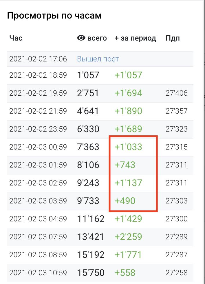 Как определить накрученные каналы в Telegram 23