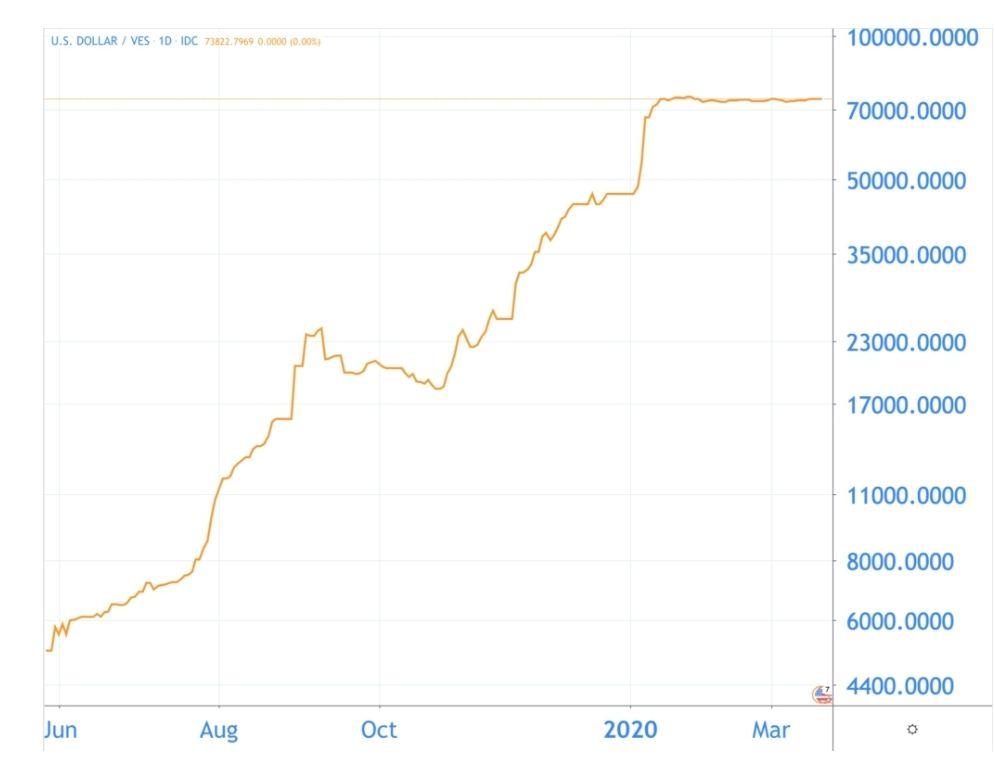 Bitcoin wird niemals runtergehen