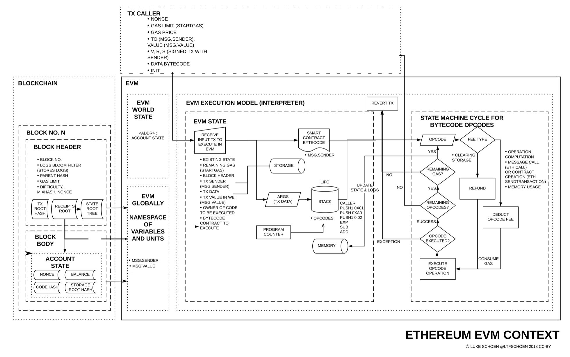 Ethereum EVM Context