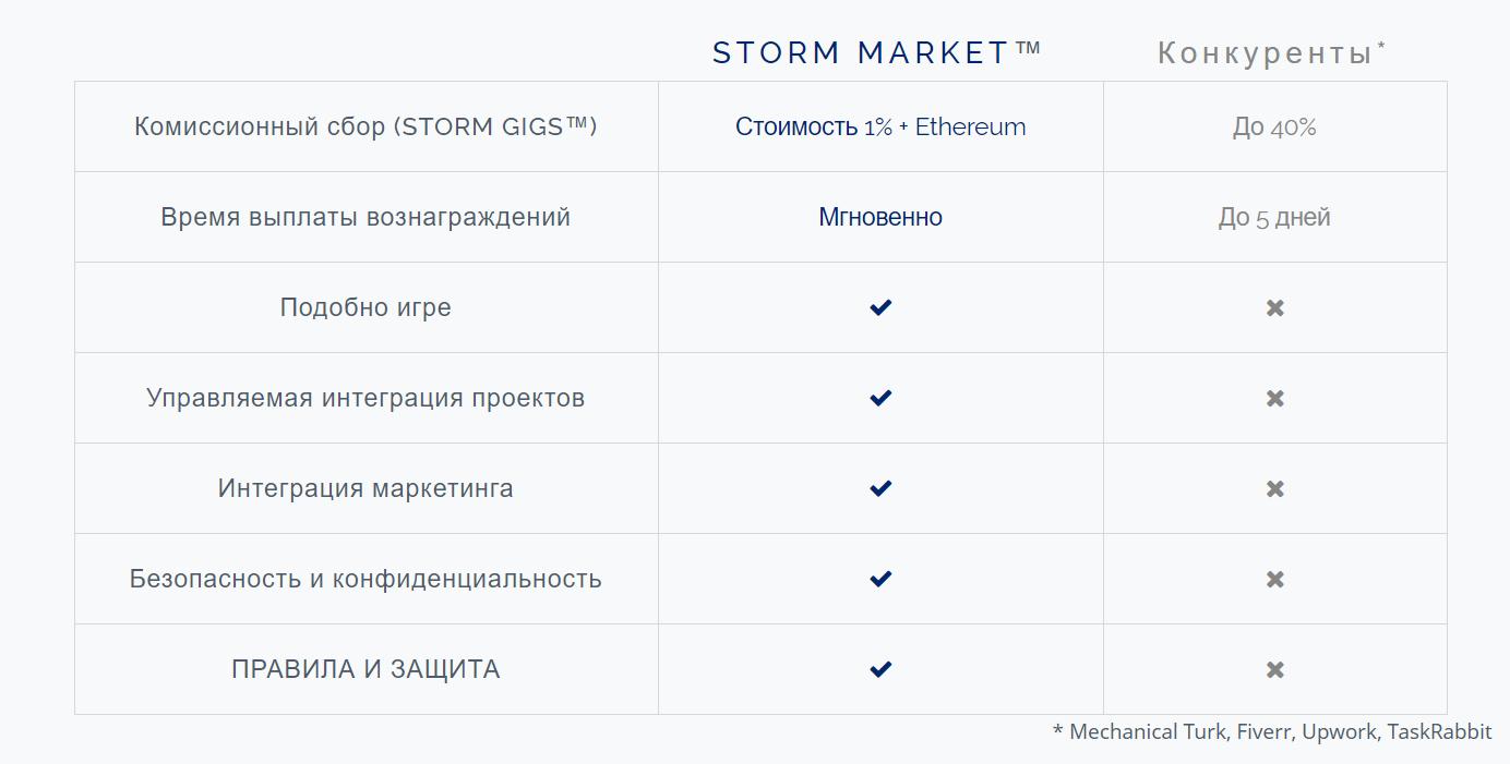 Storm Market (STORM)