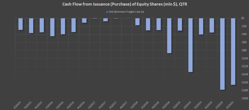 Показатель Cash Flow from Issuance (Purchase) of Equity Shares (mln $), QTR компании ODFL