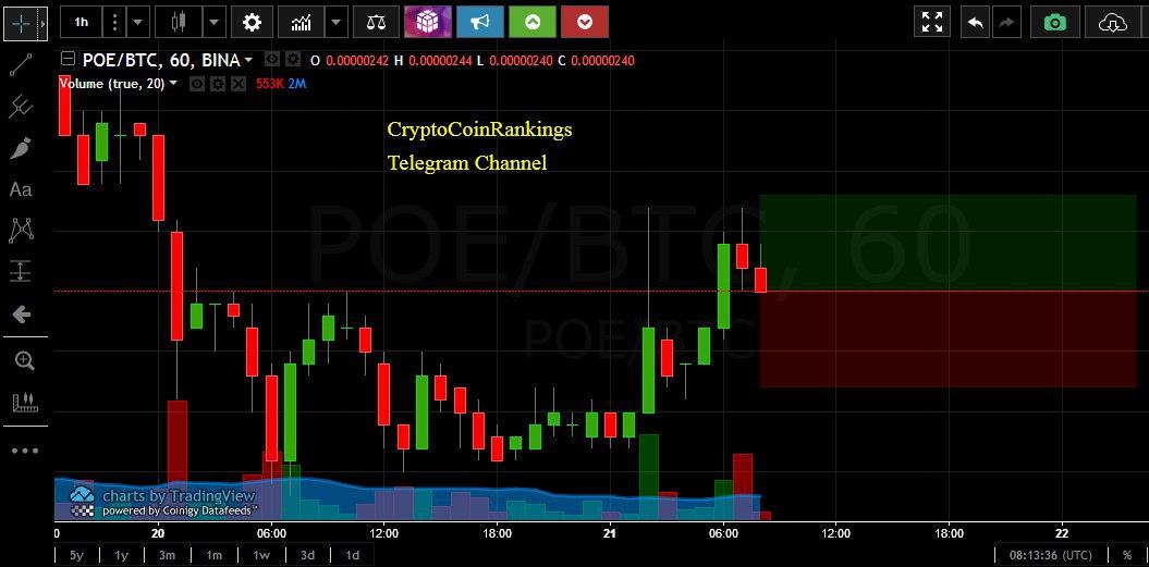 commercio di bitcoin grafico del volume mercato dei soldi cripto