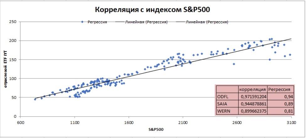 Статистическая оценка линейной зависимости между индексом S&P500 и котировками компаний ODFL, SAIA и WERN.