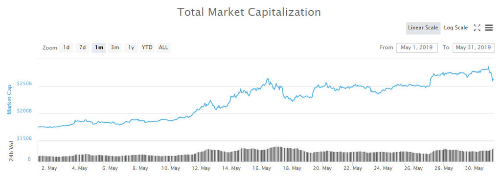 The most profitable altcoins in May 2019