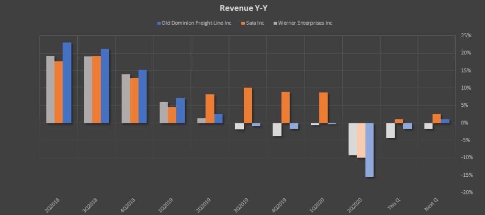 Показатель Revenue Y-Y компаний ODFL, SAIA, WERN