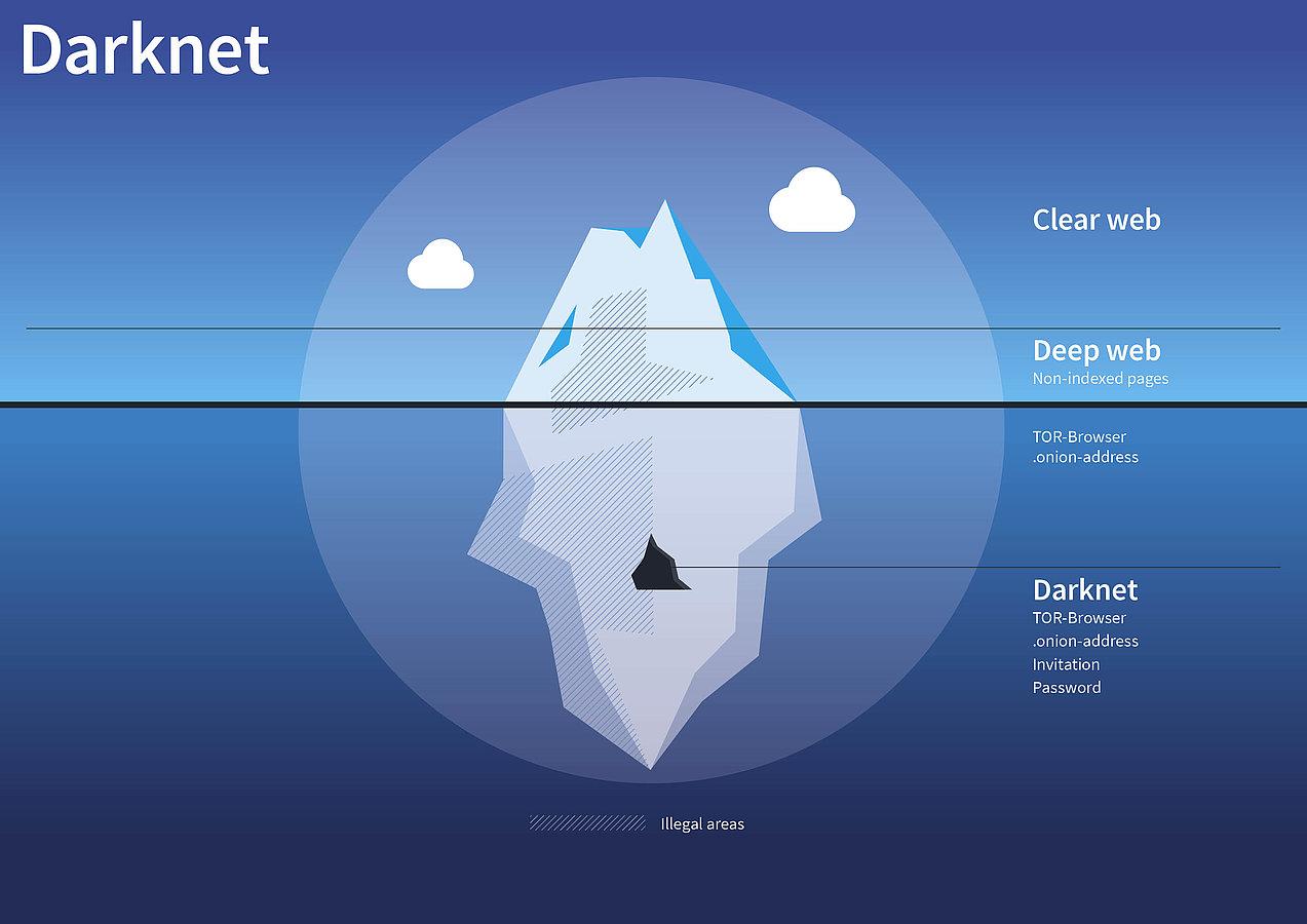 ресурсы darknet hyrda вход