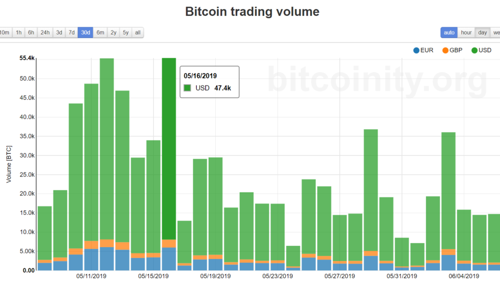 The largest Bitcoin exchanges increased attendance to record levels.