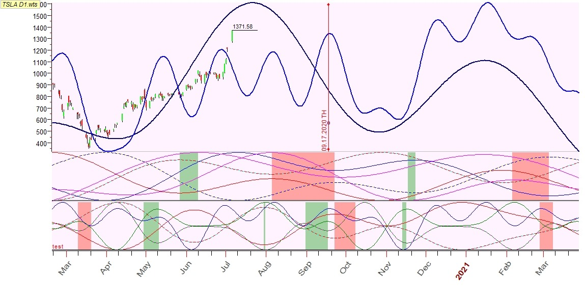 TSLA D1. Normal and abnormal Q-Sp projection lines