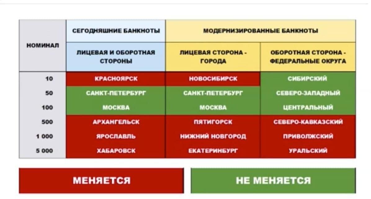 Хабаровск исчезнет с пятитысячной купюры
