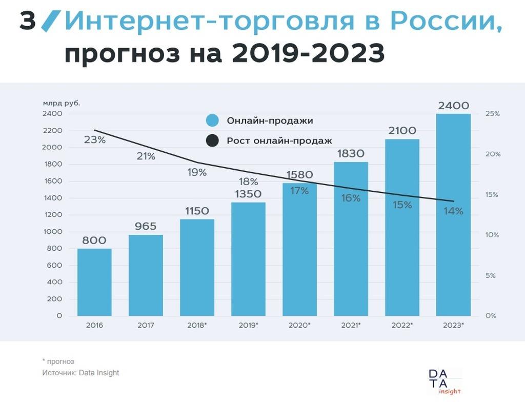 Российский рынок интернет-торговли набирает обороты