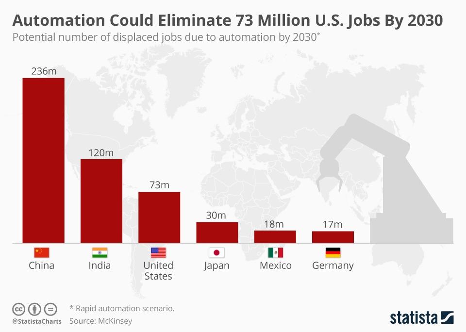 Роботы и автоматизация