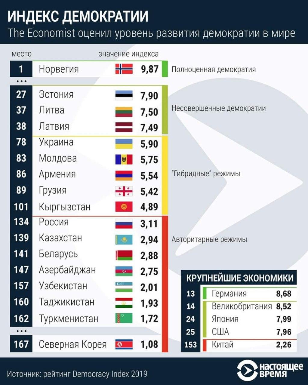 россия занимает 1 место по