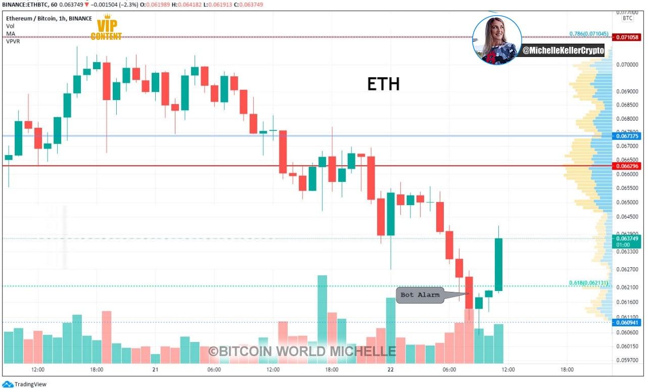 kereskedés crypto coach telegram