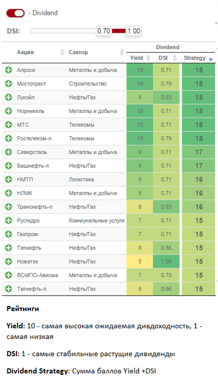 Инвестиционные стратегии для российского рынка акций