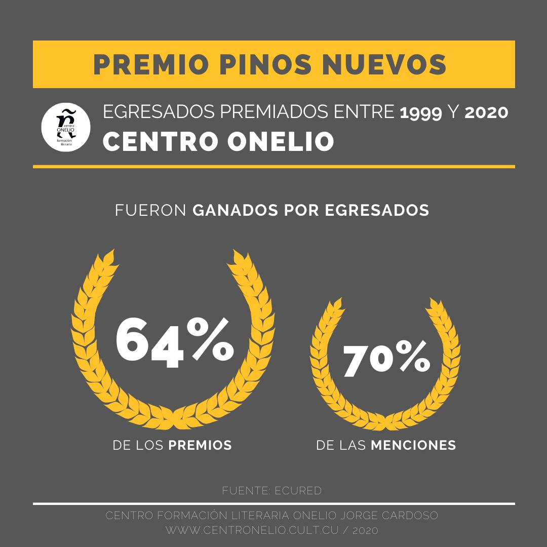 Premio Pinos Nuevos. Egresados premiados entre 1999 y 2020