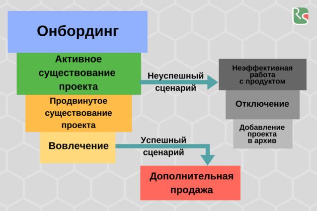 Cхема, по которой строится общение менеджеров Customer Success с клиентами
