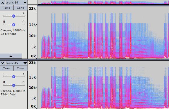 Основы кодирования аудио с потерями. Тестирование бета-версии Opus 1.3