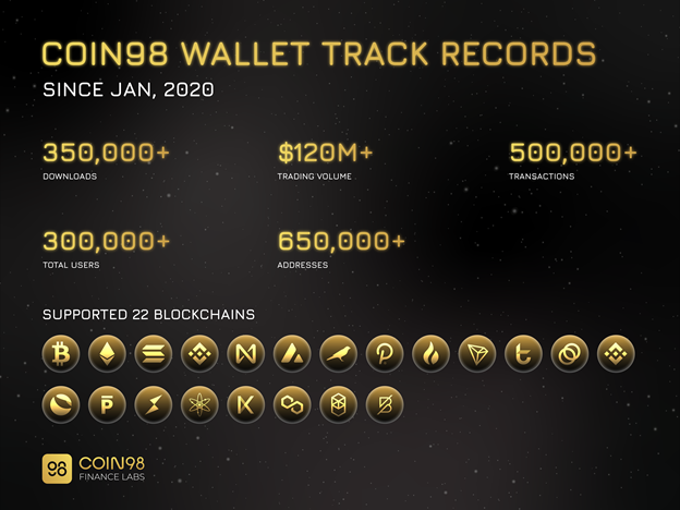 Wallet track records.