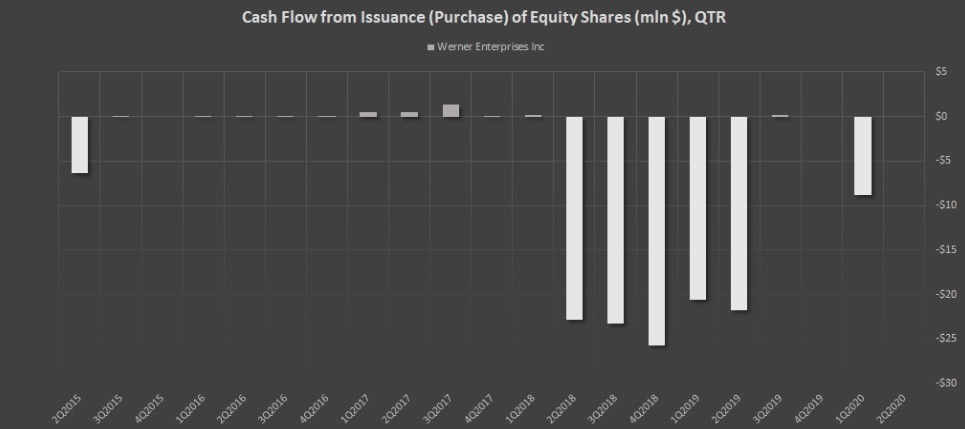 Показатель Cash Flow from Issuance (Purchase) of Equity Shares (mln $), QTR компании WERN
