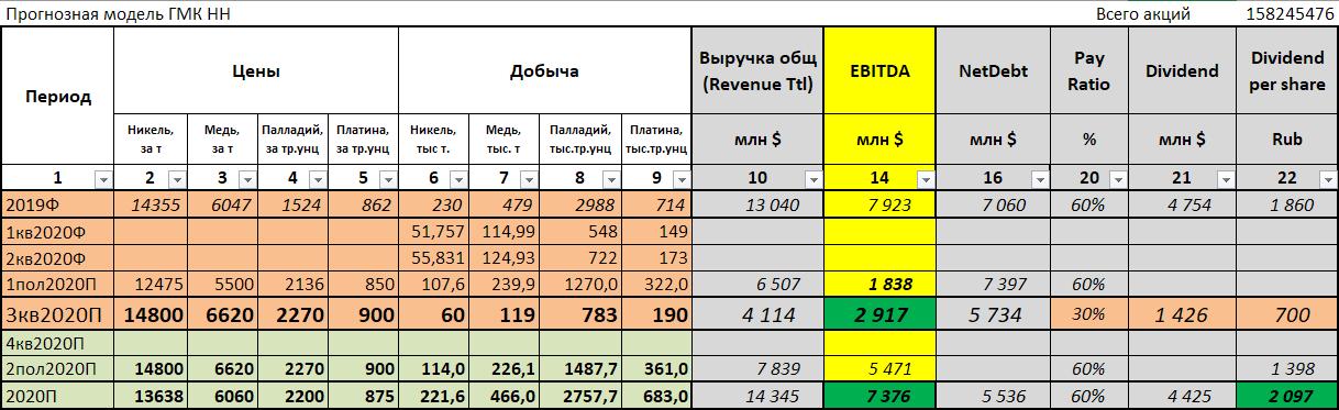 Экологический тренд и инвестиции в ГМК Норникель + Прогноз дивидендов.