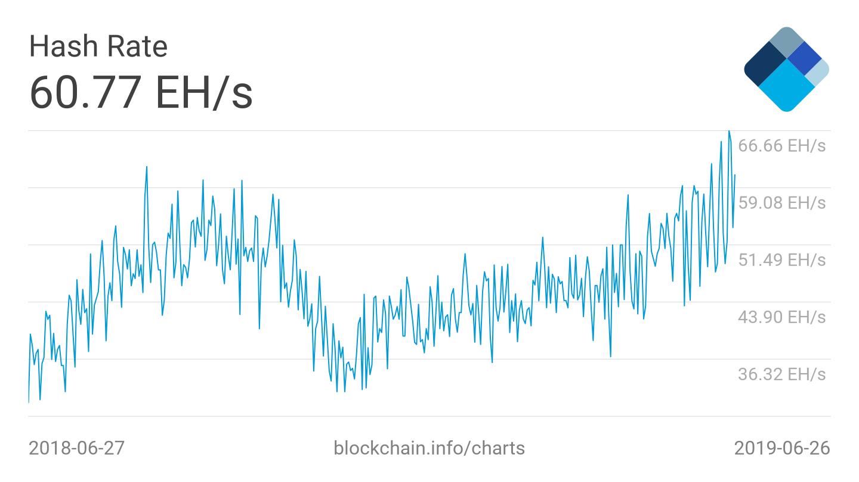 Майнить биткоин тяжелее, чем когда либо прежде