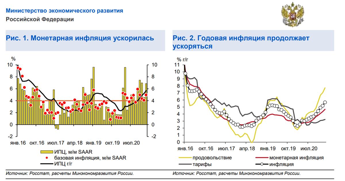 Идеи на рынке РФ (Март 2021)