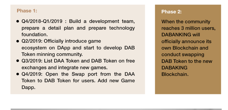 DABANKING - The Decentralized Gaming Platform | Golos io Блоги