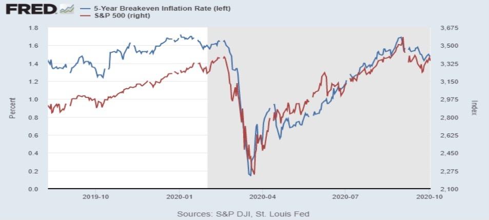Динамика инфляции